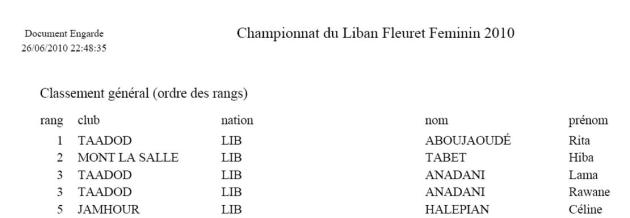 Classement Championnat du Liban Junior Feminin 2010
