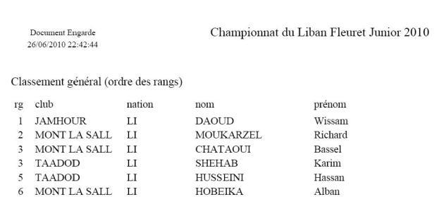 Classement Championnat du Liban Junior Masculin 2010