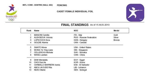 Singapour 2010 - Youth Olympic Games - Resultats Finale Fleuret Féminin