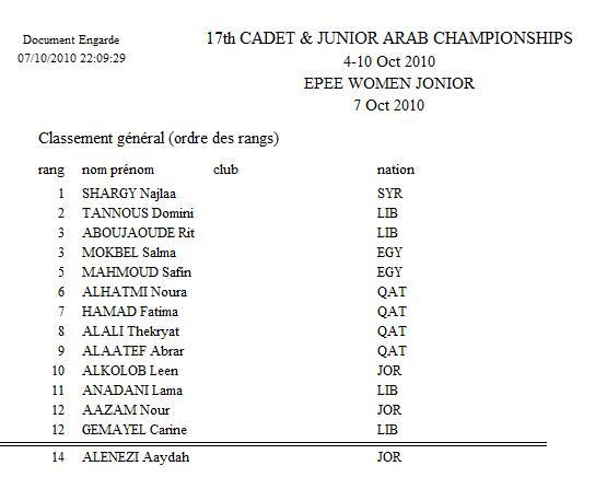 Classement Final Épée Individuel Féminin Junior