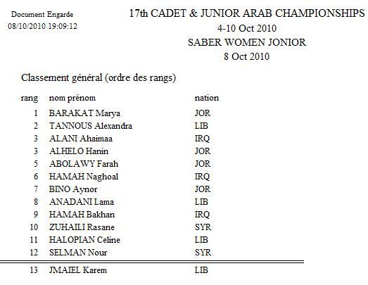 Classement Finale Sabre Féminin Individuel Junior