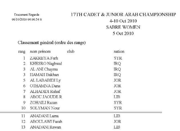 Classement Final Sabre Feminin Cadet