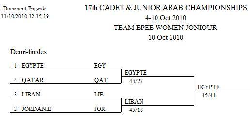 Tableau Finale Épée Équipe Féminin Junior