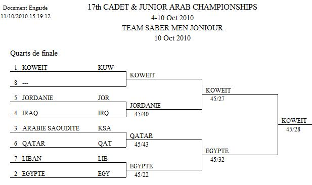 Tableau Finale Sabre Équipe Masculin Junior
