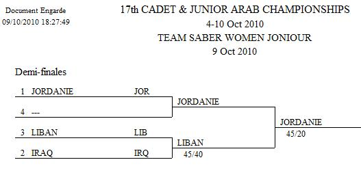 Tableau Finale Sabre Féminin Équipe Junior
