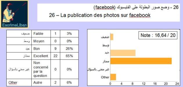 Enqête 17ème Championnat Arabe : publication des résultats sur facebook