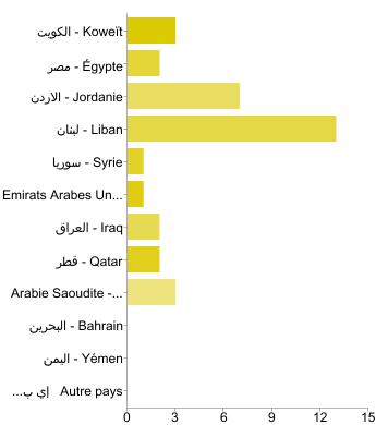 Enqête 17ème Championnat Arabe : répartition par PAYS