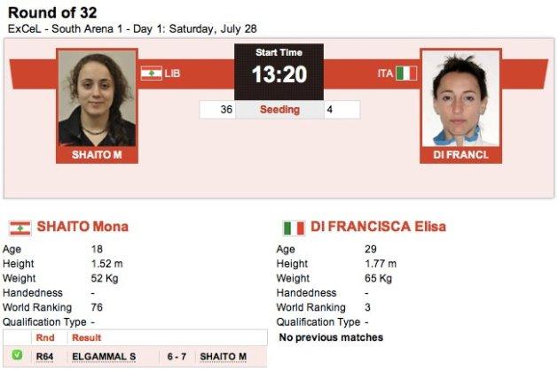 Mona Shaito et Elisa Di Francisca