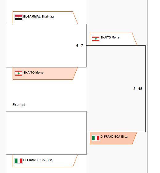 Tableau de 64 : Mona Shaito bat Shaimaa El Gammal et perd contre la future médaillée d'or Elisa Di Francisca