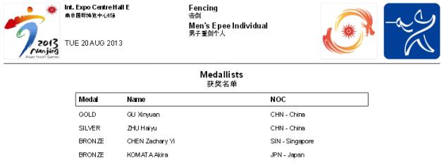 Médailles épée masculine - Nanjing 2013