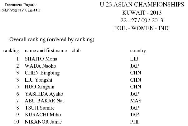 Classement général AFC U23 2013 fleuret femme