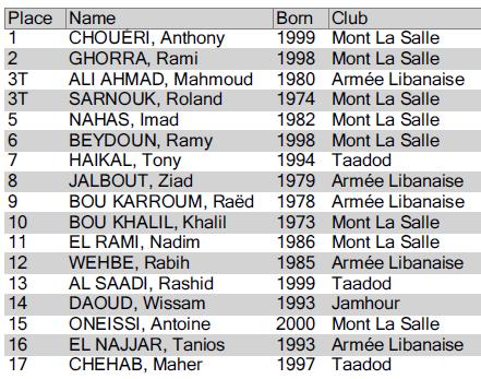 Classement final - Championnat du Liban de Fleuret masculin individuel - 26 octobre 2013